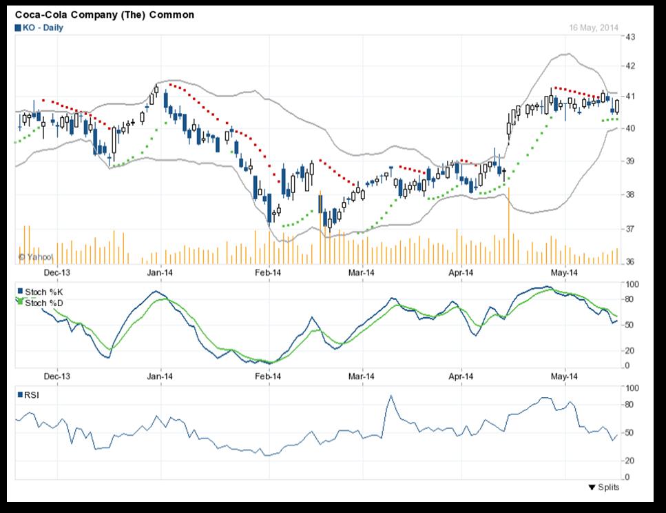 phân tích kỹ thuật cổ phiếu KO