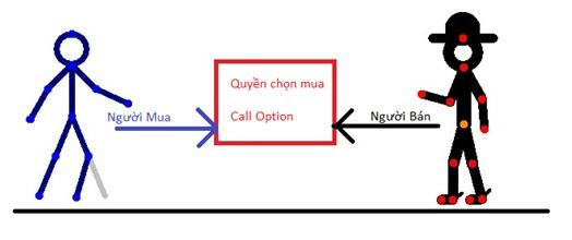 hợp đồng quyền chọn (option)