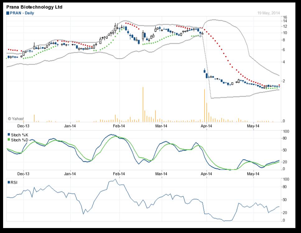 phân tích kỹ thuật cổ phiếu PRAN2
