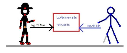 quyền chọn bán: put option