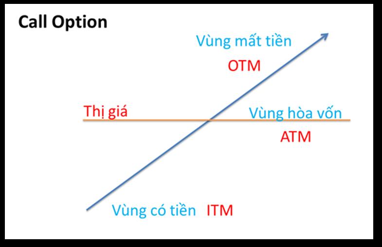 vùng ITM, ATM, ITM