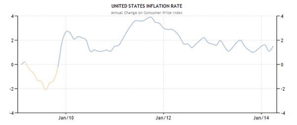 tỷ lệ lạm phát của Mỹ