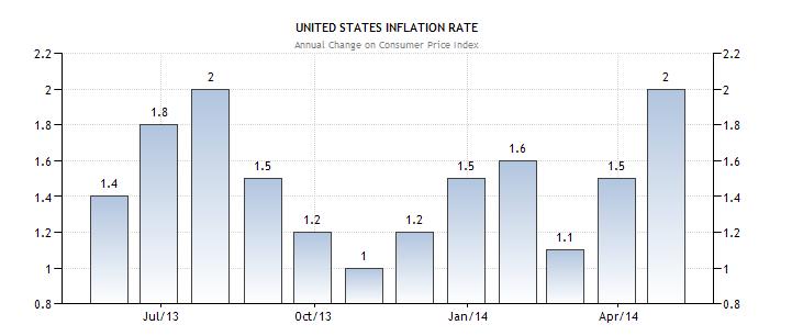 Tỷ lệ lạm phát tháng 6 năm 2014