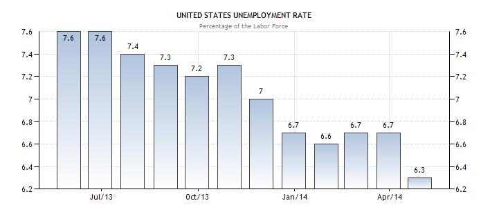 Tỷ lệ thất nghiệp tháng 6 năm 2014