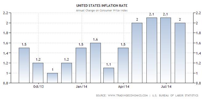 Tỷ lệ lạm phát 9/2014