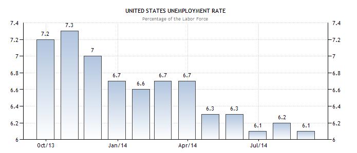 Tỷ lệ thất nghiệp tháng 9/2014