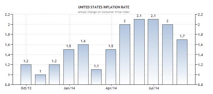 Tỉ lệ lạm phát 10/2014
