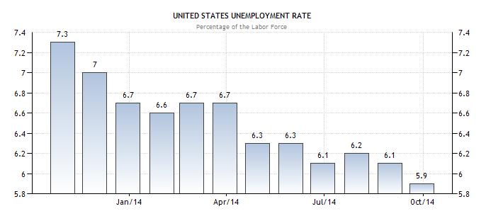 Chỉ số thất nghiệp 10/2014