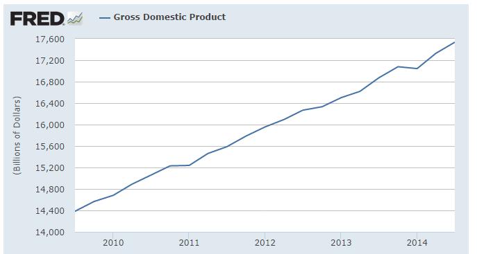 GDP tạm tính tháng 11