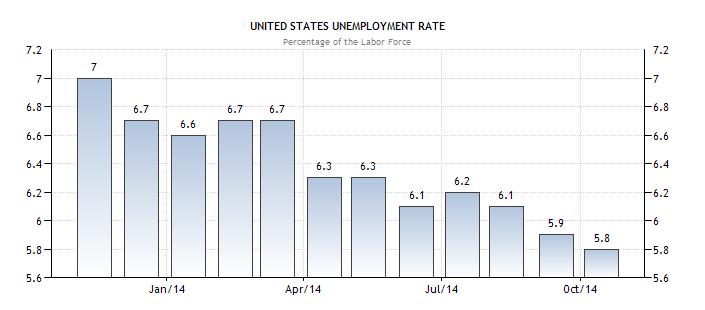 Chỉ số thất nghiệp