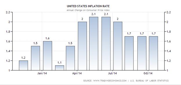 tỷ lệ lạm phát