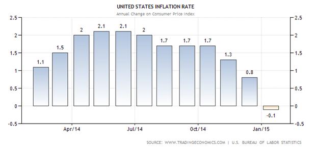 Tỉ lệ lạm phát tháng 3 năm 2015