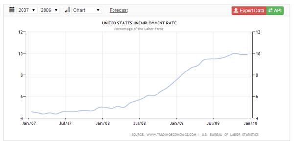 Tỉ lệ phần trăm thất nghiệp