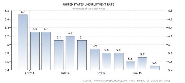 Tỉ lệ thất nghiệp tháng 3/2015