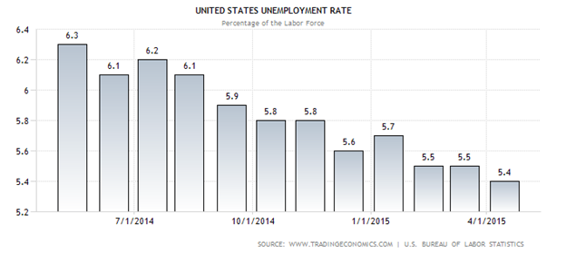 tỷ lệ thất nghiệp