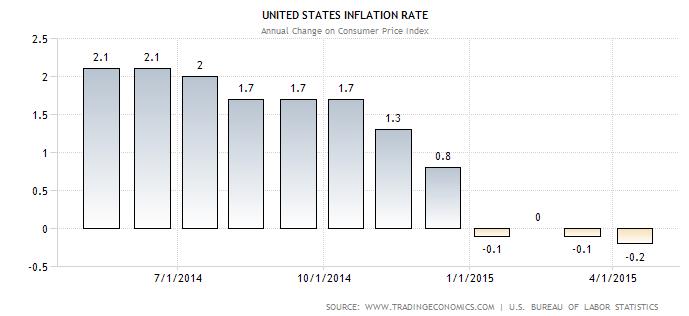 lạm phát tháng 6/2015