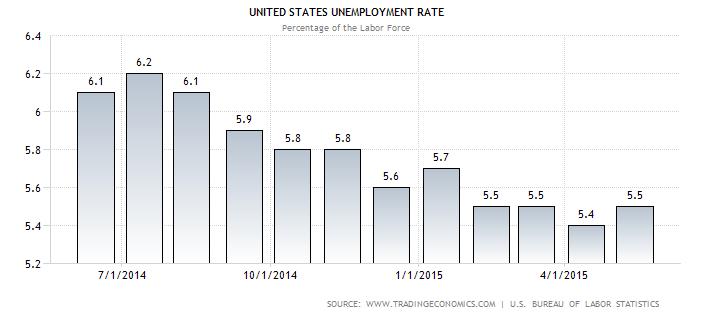 thất nghiệp tháng 6-2015