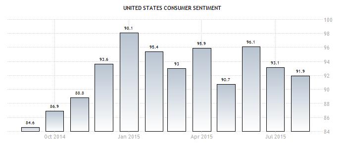 Niềm tin tiêu dùng