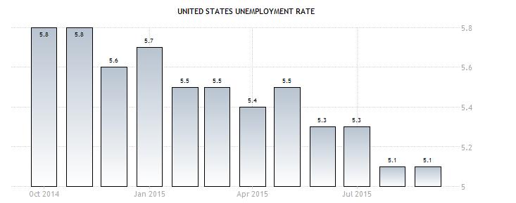 Tỉ lệ thất nghiệp