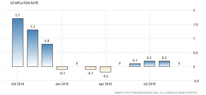 tỷ lệ lạm phát tháng 11/2015