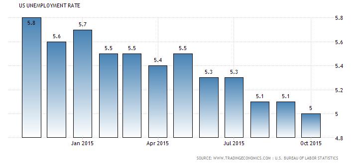 tỷ lệ thất nghiệp tháng 11/2015