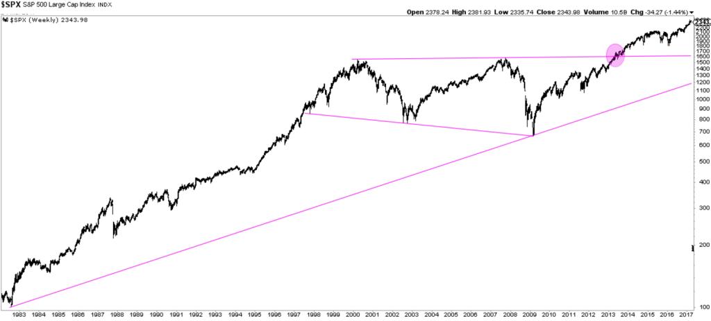 1 sp-500-long-term-chart