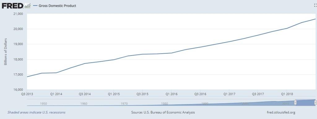 3 GDP