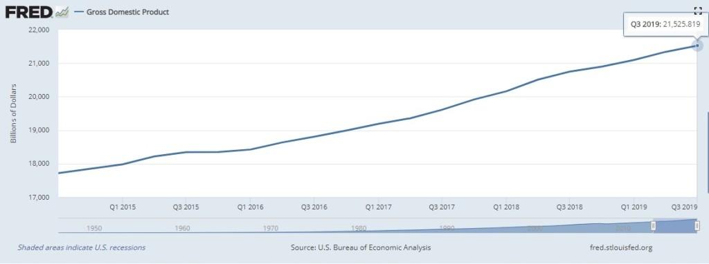 4 GDP