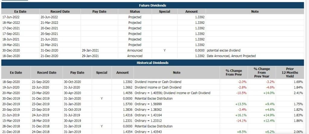 1 -dividend