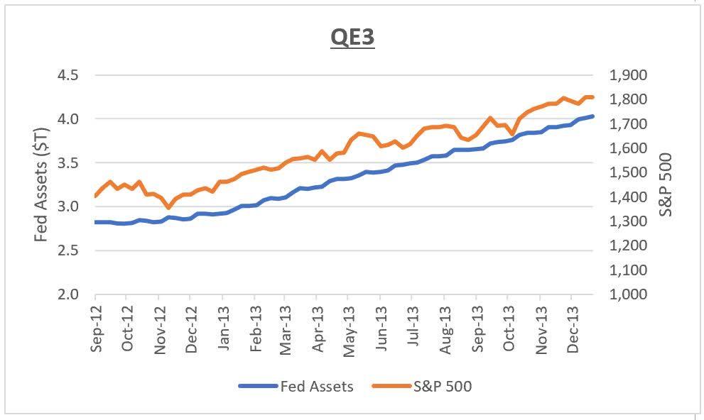 Quantitative easing 3
