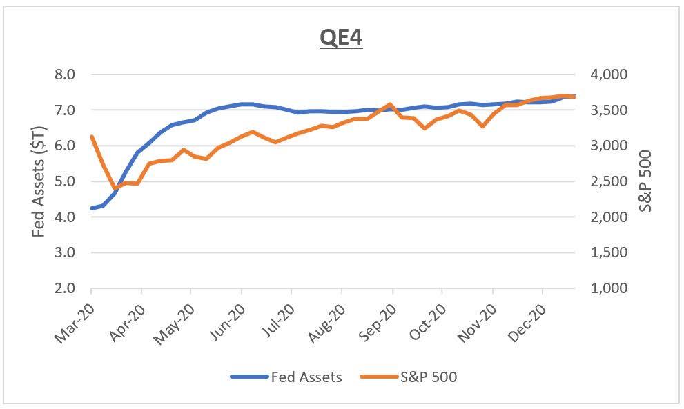 Quantitative easing 4