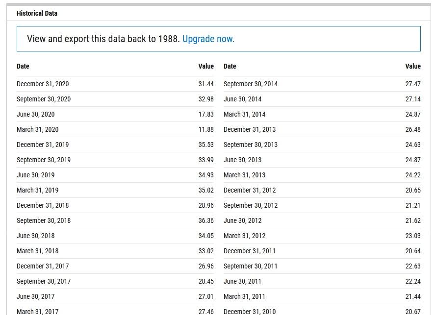 EPS của S&P500 theo số liệu đơn - từng kỳ